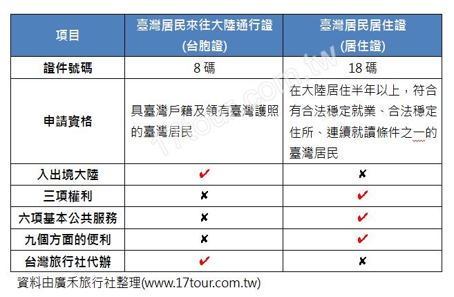 台灣居民居住證