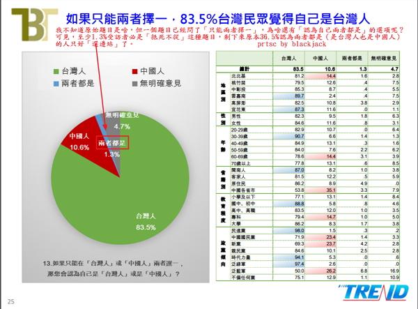 我不知道原始題目是啥,但一個題目已經問了「只能兩者擇一」,為啥還有「認為自己兩者都是」的選項呢?可見,至少1.3%受訪者必是「抵死不從」這種題目,剩下來原本36.5%認為兩者都是(是台灣人也是中國人)的人只好「選邊站」了。  這就是強姦式民調無疑。