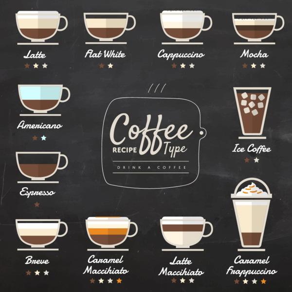 生活實用英文 如何點杯香醇可口的咖啡 Say Hi To The World Udn部落格