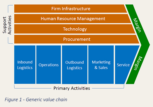 michael porter value chain example in airline Michael porter introduced the value chain analysis concept in his 1985 book ' the competitive advantage'  porter suggested that activities within an organisation add value to the service and products that the organisation produces, and all these activities should be run at optimum level if the.
