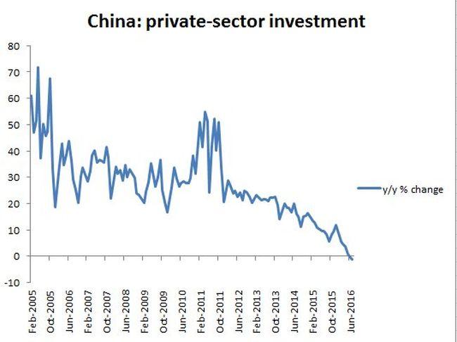 中國民營企業投資已進入急凍狀態
