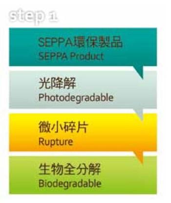 SEPPA生物可分解環保塑膠原料,食品級FDA、ROHS無毒認證,非玉米PLA、澱粉材料,台灣青榕實業獨家製造