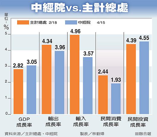 大昌期貨思韻((中經院上調今年GDP預測值至3.05%))股票期貨期貨選擇權手續費 全省開戶