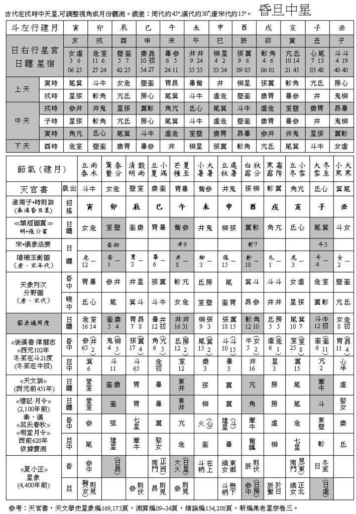 占星術 計算 世 六
