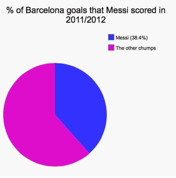 梅西在巴塞隆納球季2011/12