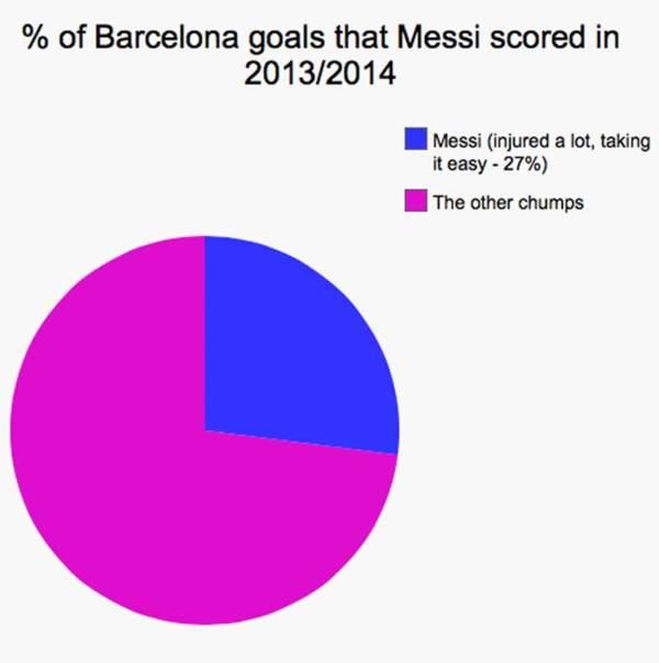 梅西在巴塞2013/14球季