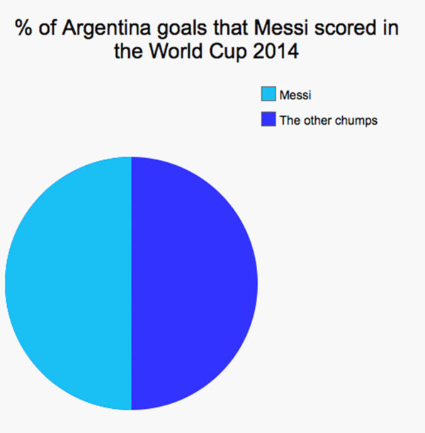 梅西在2014世界盃