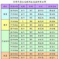 99學年度台北縣西區美展丹鳳國小參賽者得獎名單