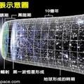 宇宙膨脹示意圖