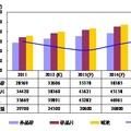 2011~2015年多晶矽、矽晶片與電池產能與需求預估