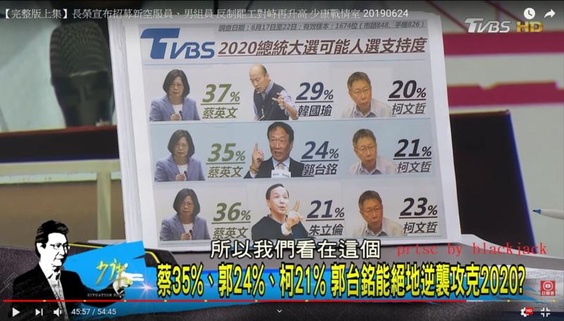TVBS新民調蔡英文勝過所有人,韓首度輸蔡!