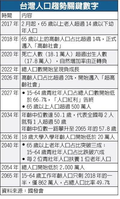 不敢生變沒人可生 一張表看台灣人口危機經濟日報