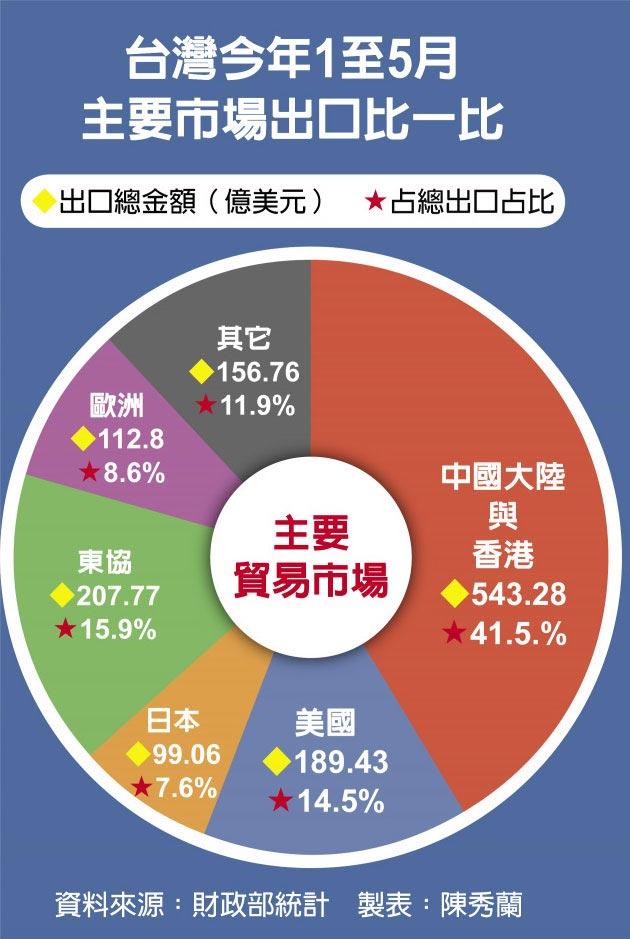 台灣今年1至5月主要市場出口比一比