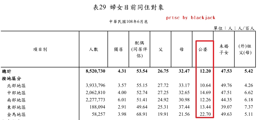 衛生福利部中華民國108 年15-64 歲婦女生活狀況調查報告指出,女性與公婆同住比例只有12.2%