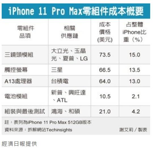 iPhone 11系列新機成本拆解報告出爐 經濟日報提供