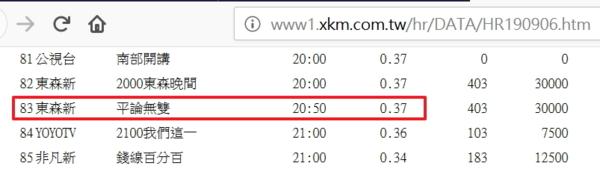 見風要轉舵:平秀琳平論無雙收視率0.37,還輸給公視南部開講,讚啦!