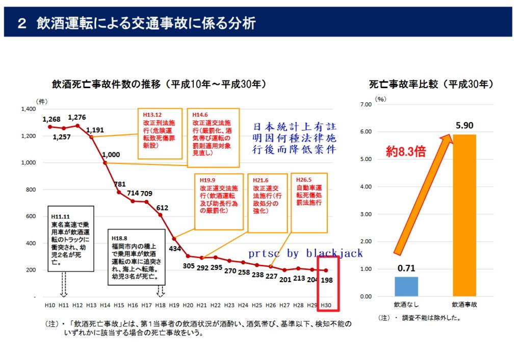 日本警察廳的統計,2018年(平成30年),日本酒駕案件為198件,台灣警政署統計2016年死亡人數是102人,交通部運輸研究所統計則是533人,由於警政署只調查24小時以內死亡人數,若調查2016年因酒駕殞命的亡魂,最多就有可能會有102至7095人之多呢!