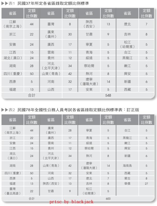 各省區錄取定額比例標準