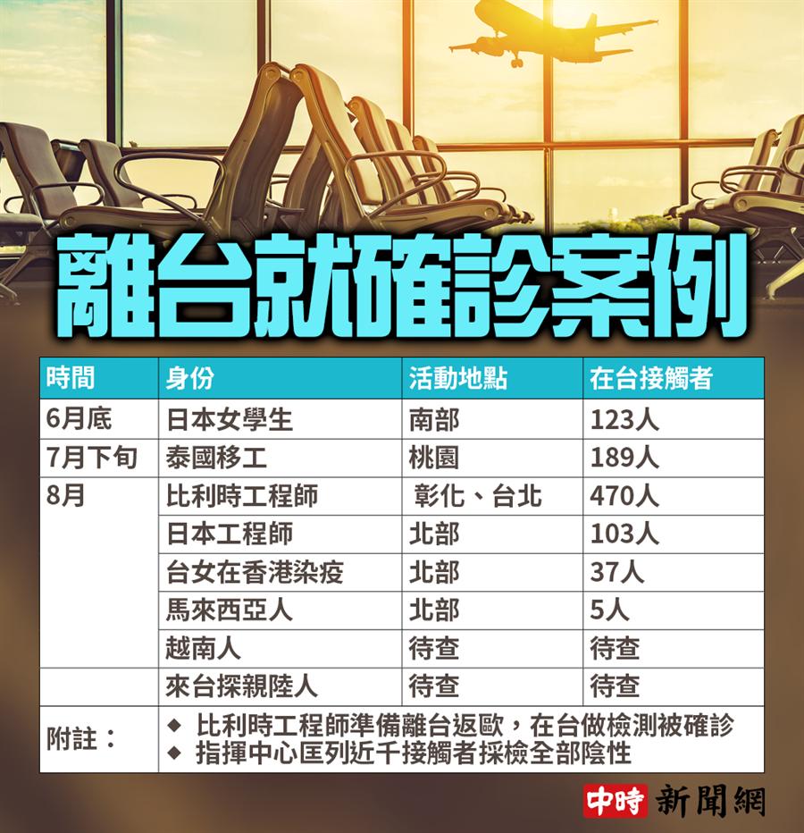 台灣近來頻頻出現「離台就確診」個案。(製表/中時新聞網)