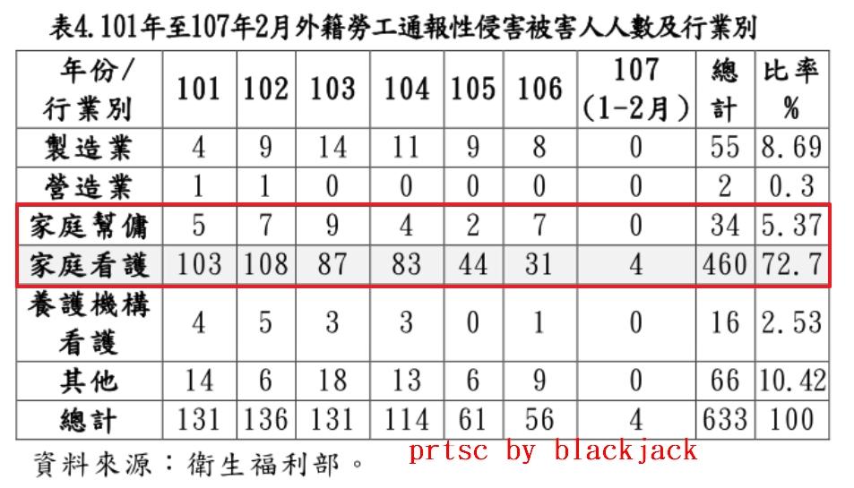 101年至107年2月外籍勞工通報性侵害被害人人數及行業別