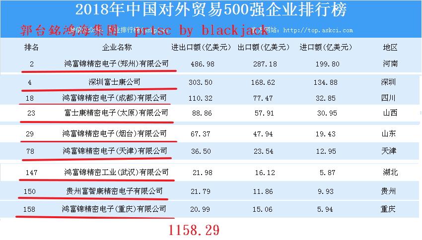 2018年中國對外貿易500強企業排行榜郭台銘企業集團