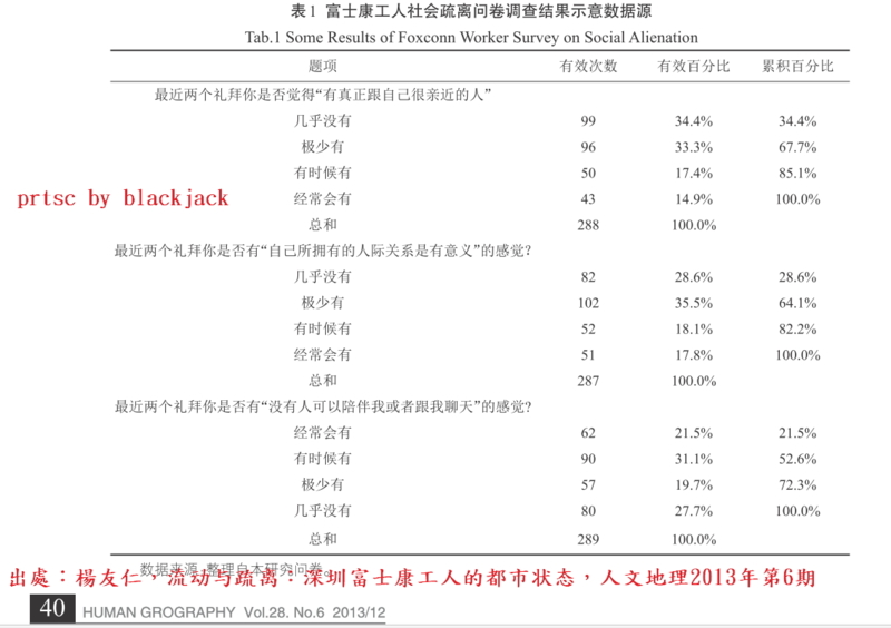楊友仁,流动与疏离:深圳富士康工人的都市状态,人文地理2013年第6期