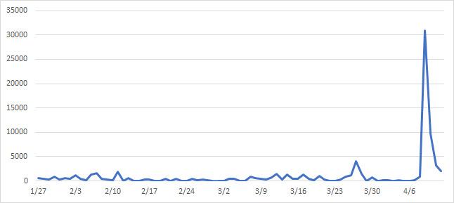 1月27日-4月12日譚德塞在台灣最大的網絡論壇PTT的分日網絡聲量(圖片由作者于強提供)