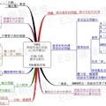 Mind map, 心智圖, 心智圖範例, QBQ問題背後的問題 -心得用筆記