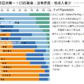 台灣均富最高